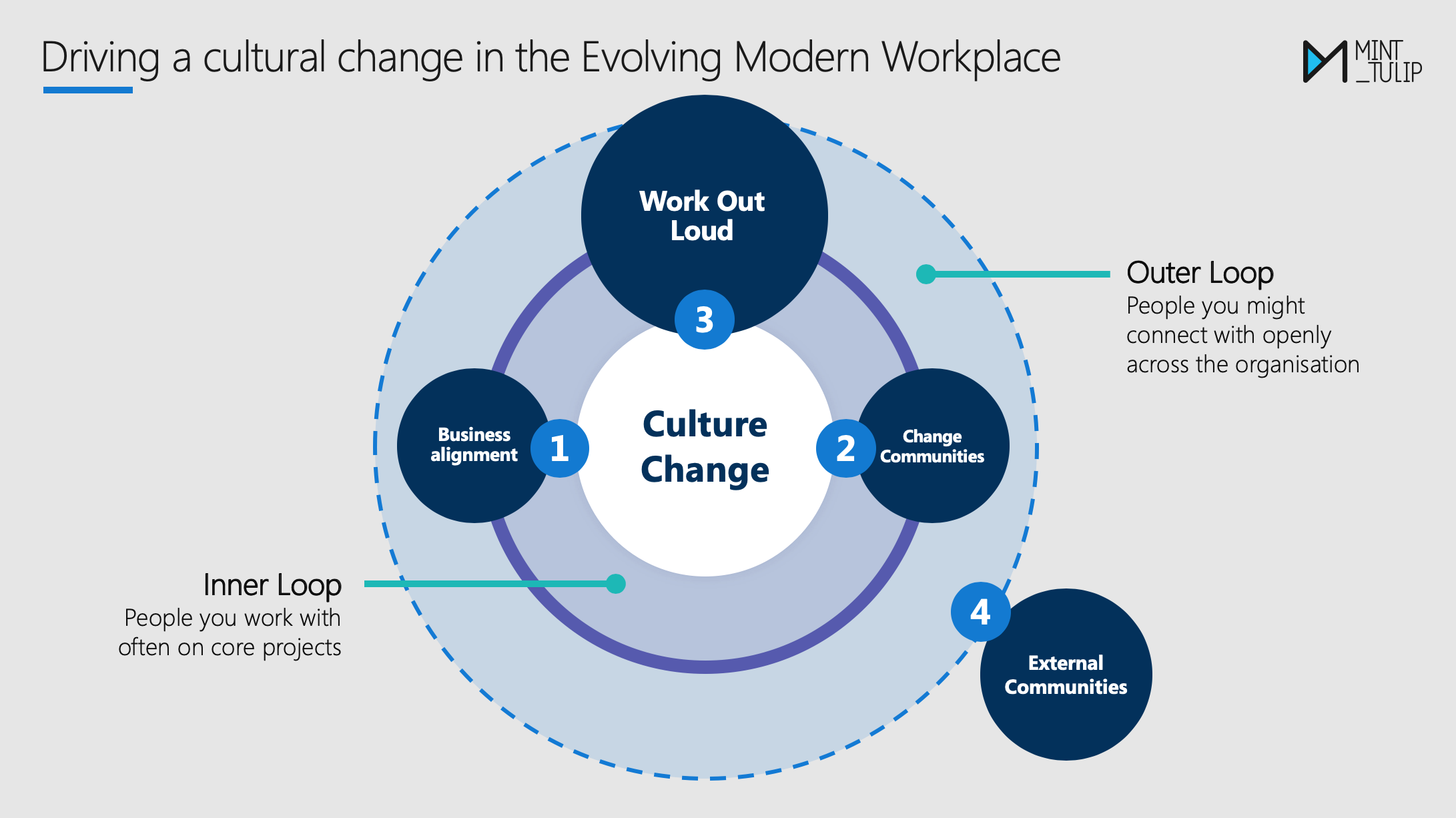 The evolving modern workplace
